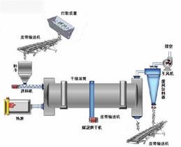 污泥烘干控制系统