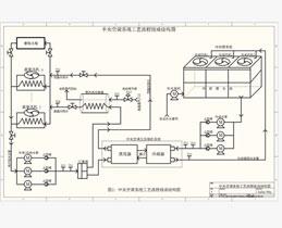 中央空调PLC/DCS自控系统