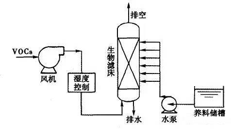 工业挥发性有机废气(VOCs)治理